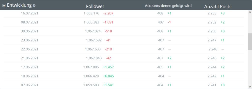 Entwicklung von Followern